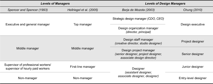 middle management role Middle management must adapt their role and learn to gently back away from their functional leadership, act more as a servant leader who trusts their teams, helps them remove roadblocks, and supports the agile principles and practices.